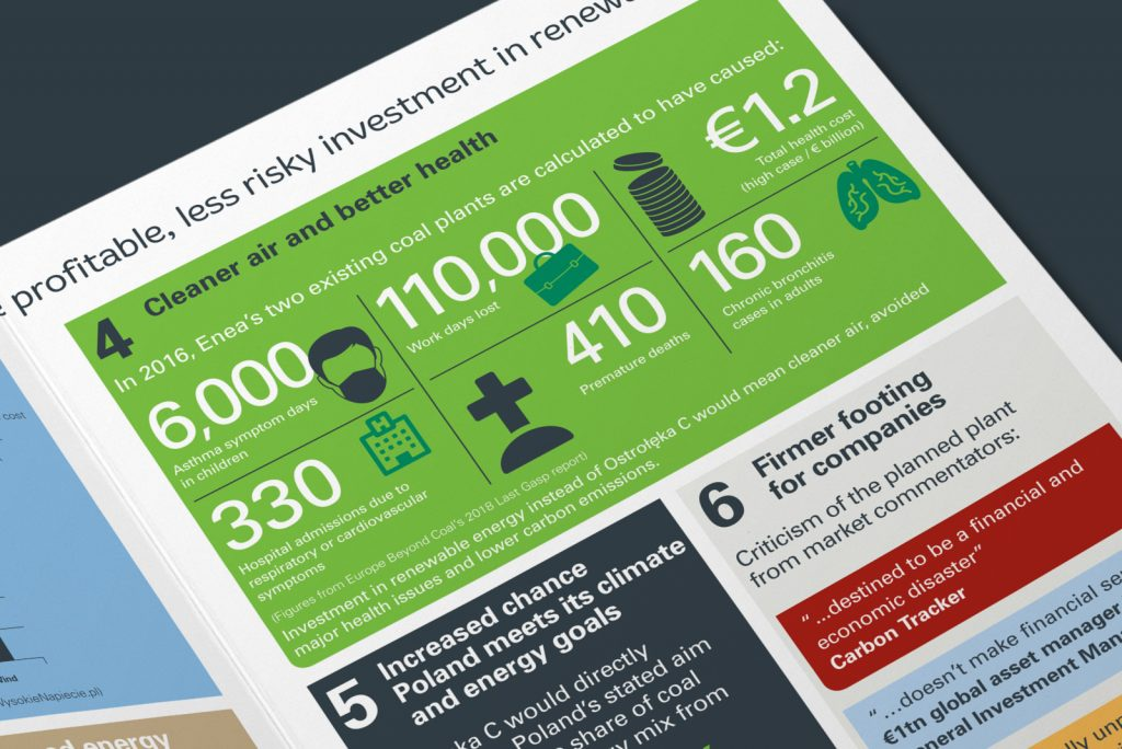 ClientEarth – Ostroleka C infographics