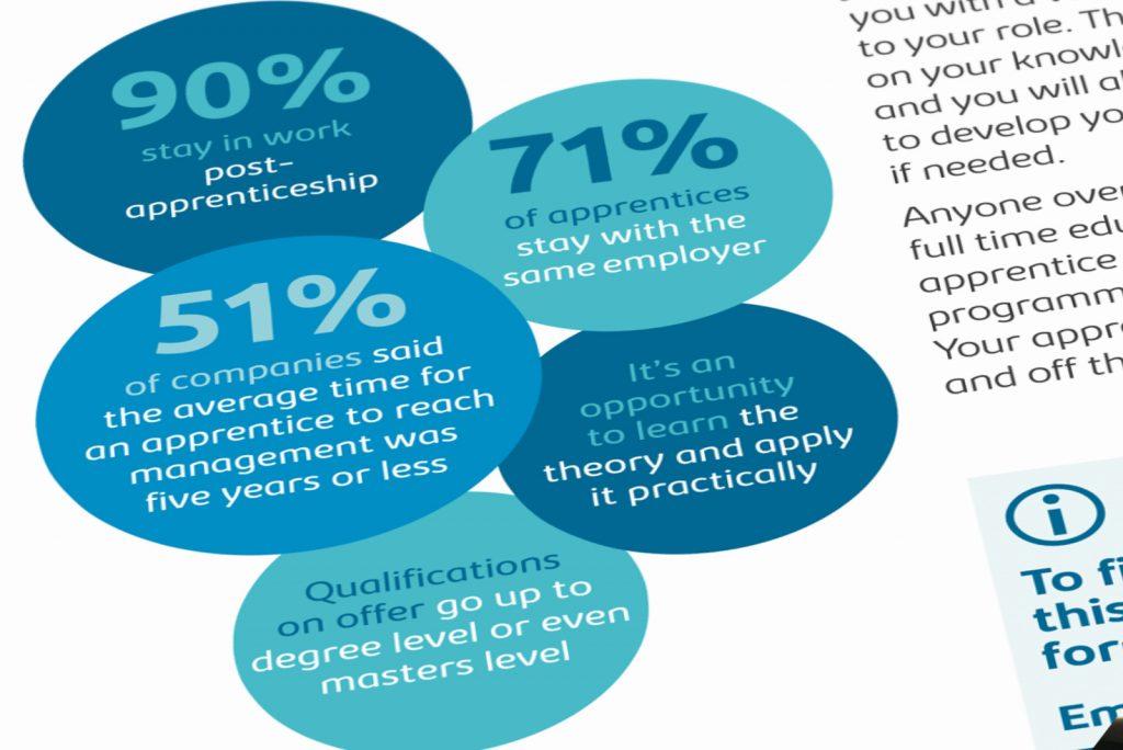 Moorfields Eye Hospital Apprenticeships leaflet infographic