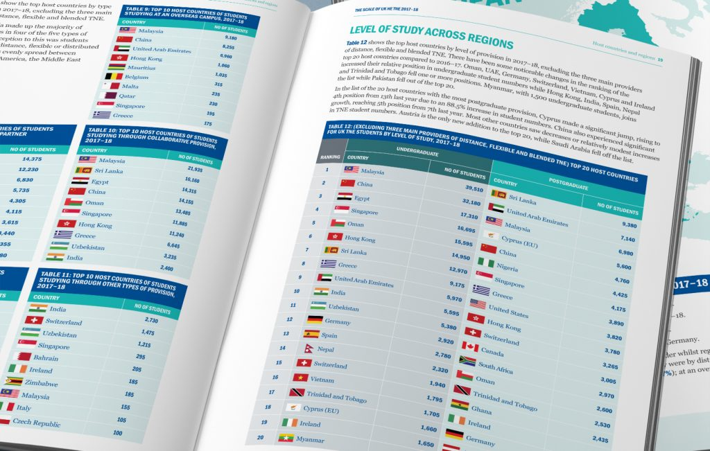 Higher education report spread for Universities UK International