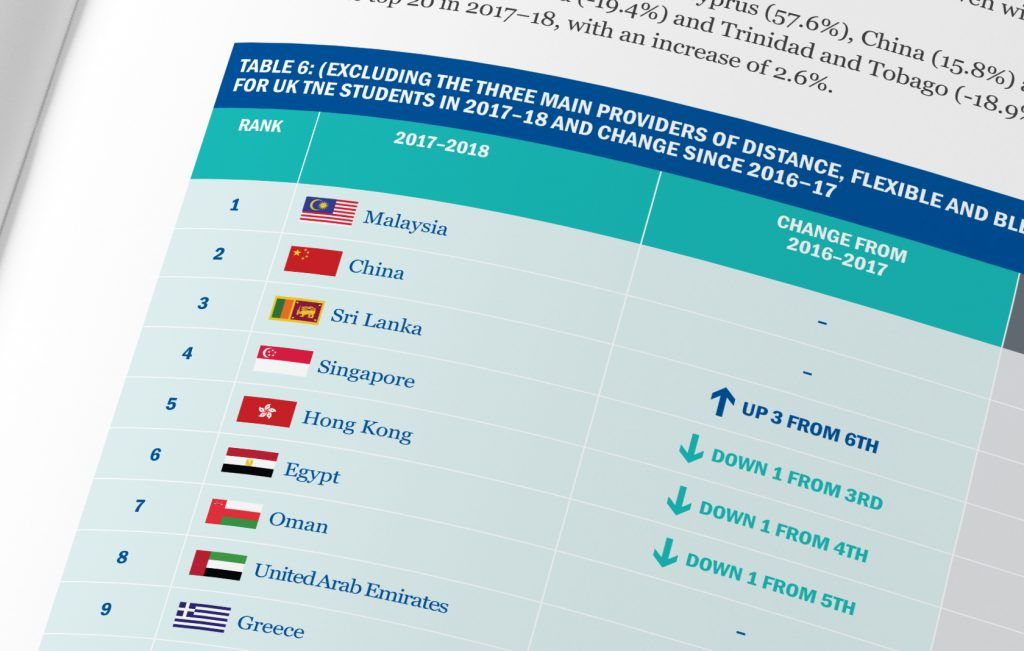 table of countries in higher education report for Universities UK International